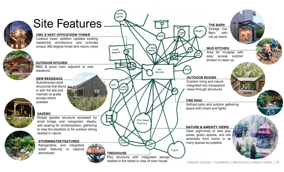 Forage Site Design Concepts 3.11.20_Page_16